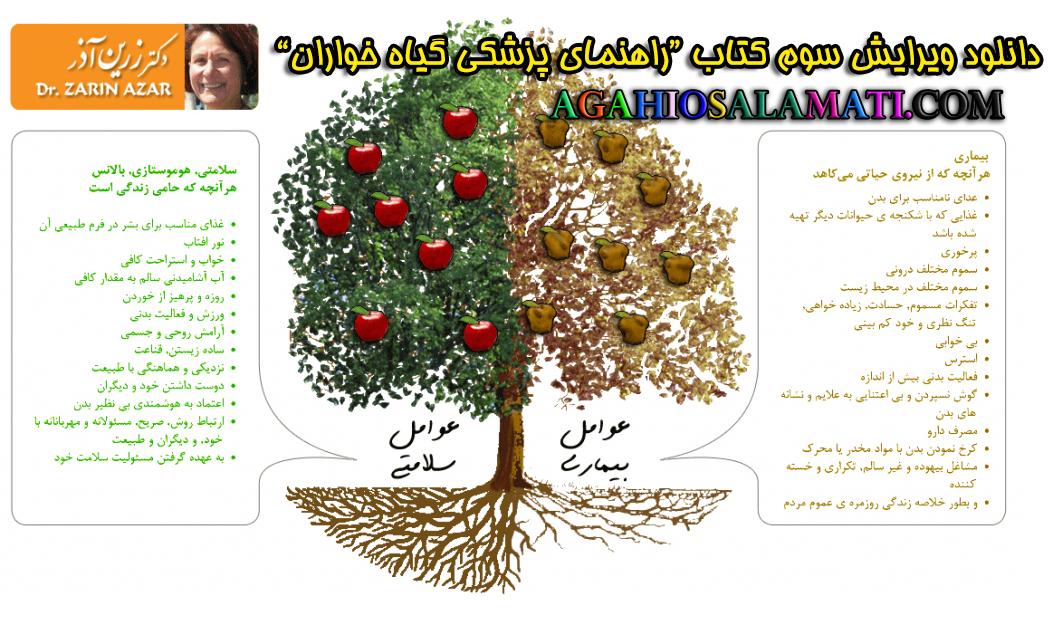 تصویر کتاب راهمای پزشکی گیاه خواران دکتر زرین آذر