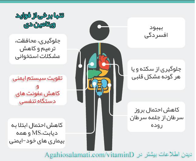 عکس مزایای ویتامین دی