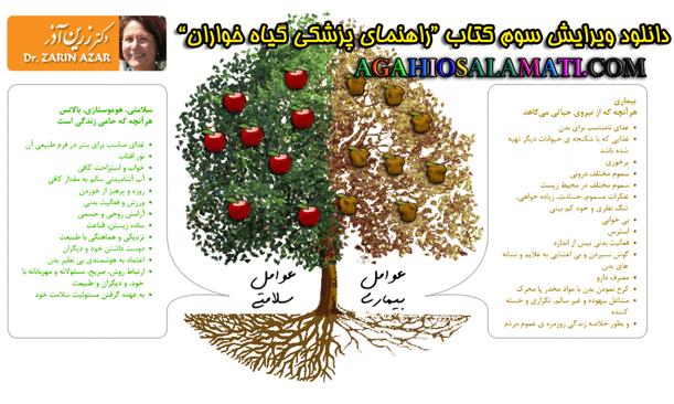 تصویر کتاب راهنمای پزشکی گیاهخوارن دکتر زرین آذر