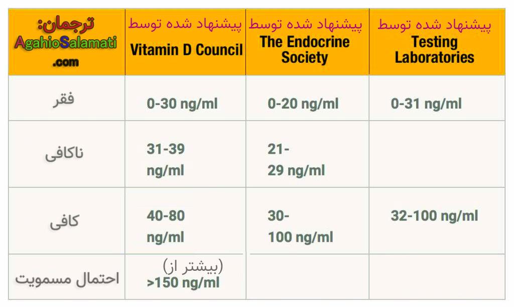 (تصویر میزان سطوح مختلف ویتامین دی (تعیین شده از طرف سازمان های مختلف